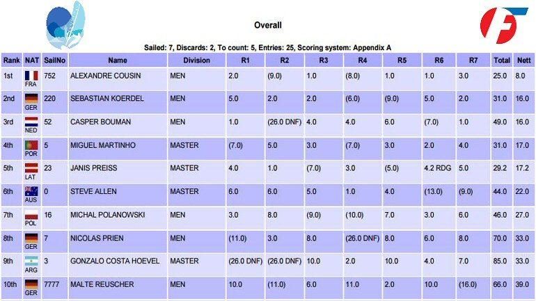 Mondiale Formula Windsurfing Classifica finale 2016