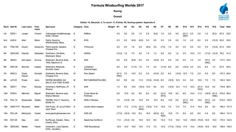 mondiali formula 2017 sylt classifica